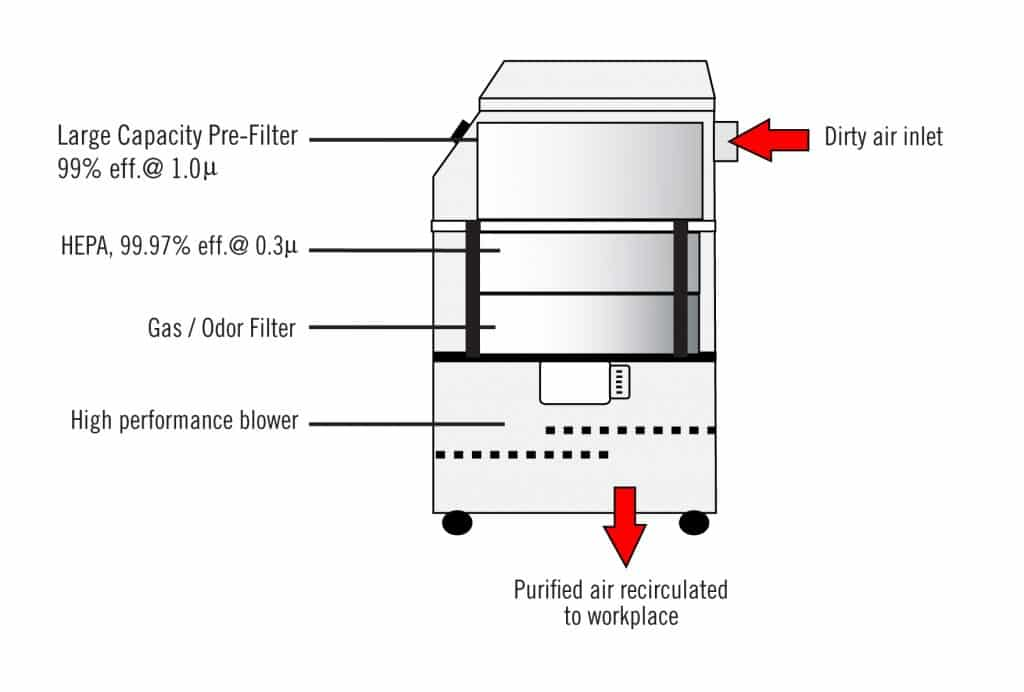 FA2-E | Fume Extractor for Laser Cutters by Fumex, Inc